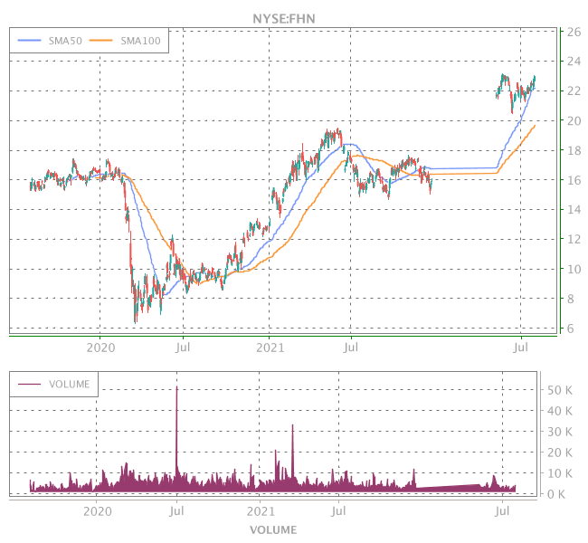 3 Years OHLC Graph (NYSE:FHN)
