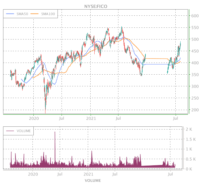 3 Years OHLC Graph (NYSE:FICO)
