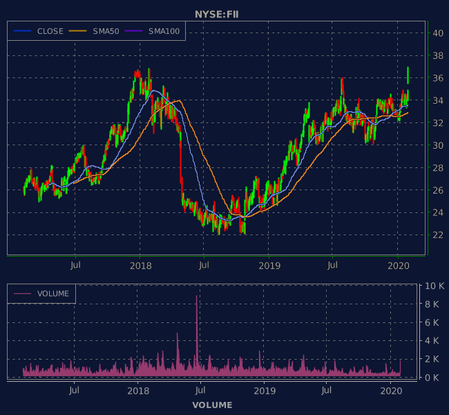 3 Years OHLC Graph (NYSE:FII)