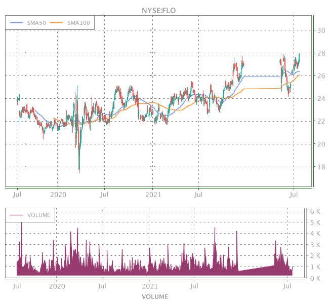 3 Years OHLC Graph (NYSE:FLO)