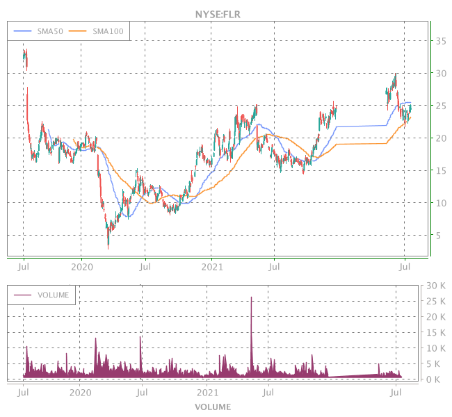 3 Years OHLC Graph (NYSE:FLR)
