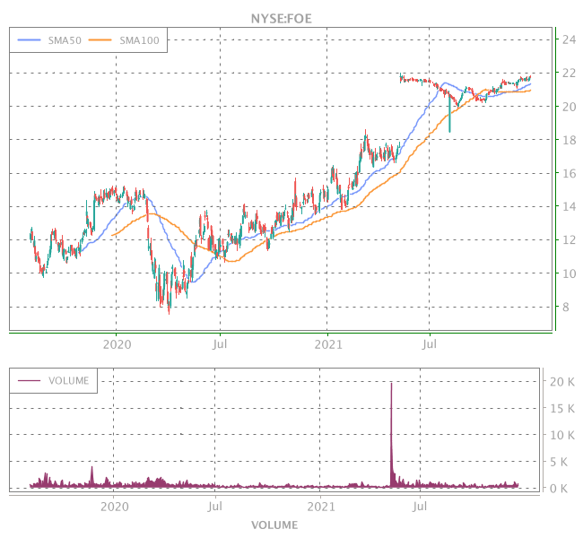 3 Years OHLC Graph (NYSE:FOE)