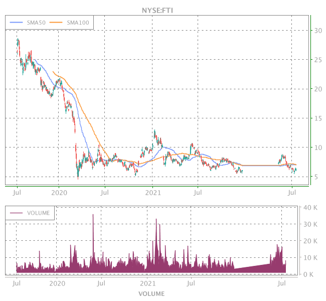 3 Years OHLC Graph (NYSE:FTI)