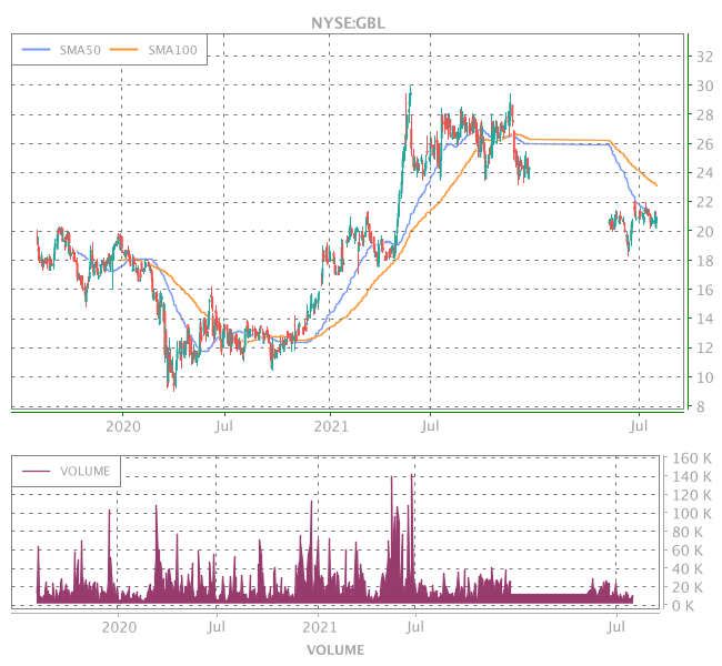 3 Years OHLC Graph (NYSE:GBL)
