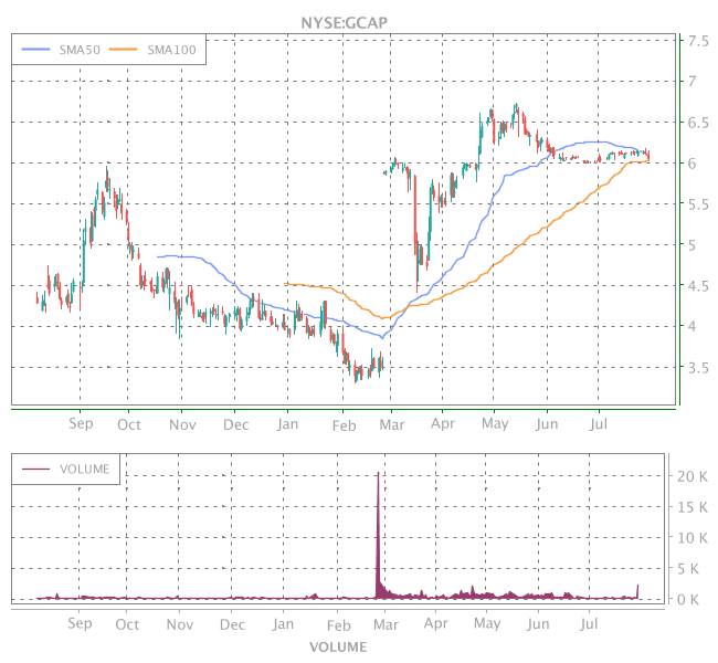 3 Years OHLC Graph (NYSE:GCAP)