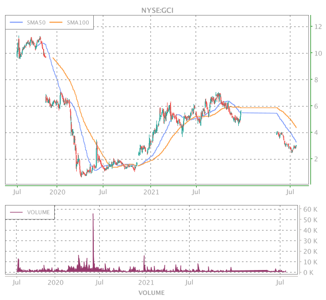 3 Years OHLC Graph (NYSE:GCI)
