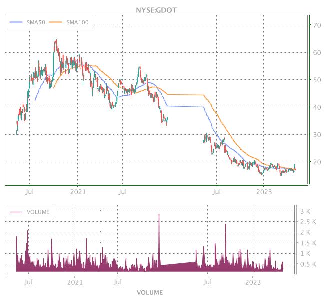 3 Years OHLC Graph (NYSE:GDOT)