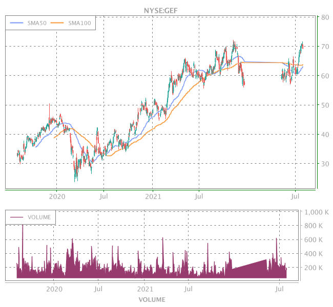 3 Years OHLC Graph (NYSE:GEF)