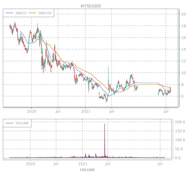 3 Years OHLC Graph (NYSE:GEO)