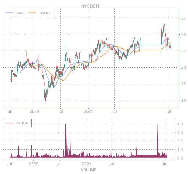 3 Years OHLC Graph (NYSE:GFF)