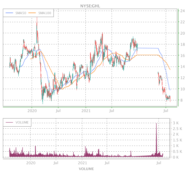3 Years OHLC Graph (NYSE:GHL)