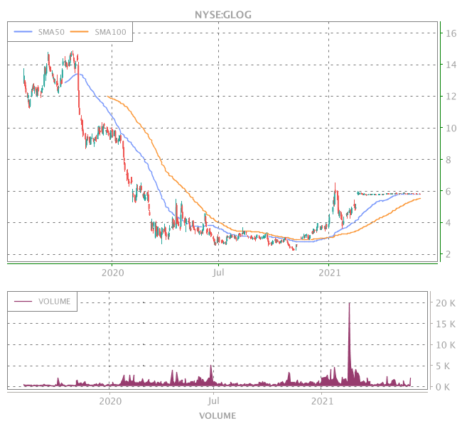 3 Years OHLC Graph (NYSE:GLOG)