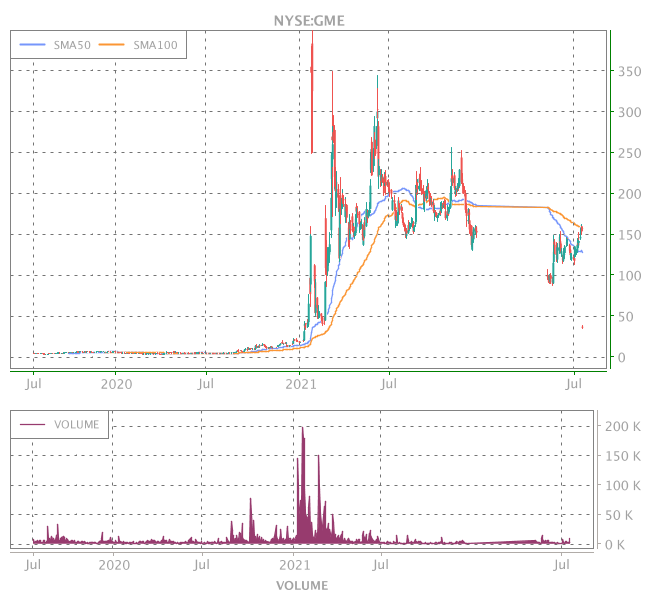 3 Years OHLC Graph (NYSE:GME)