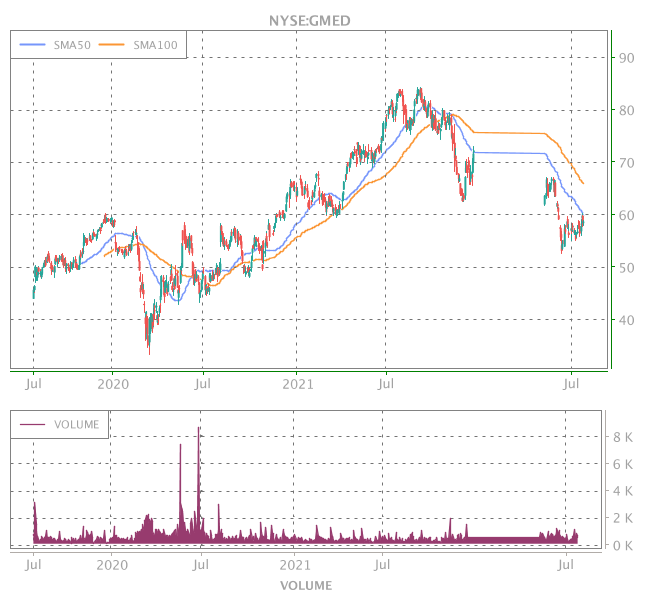 3 Years OHLC Graph (NYSE:GMED)