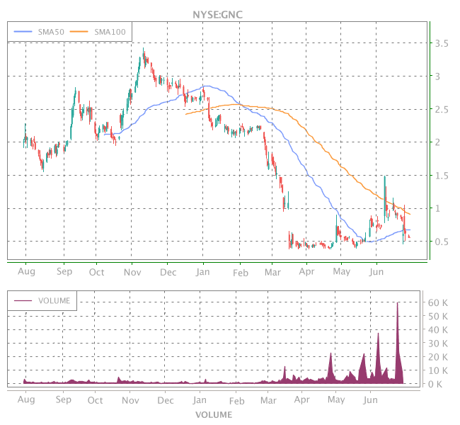 3 Years OHLC Graph (NYSE:GNC)