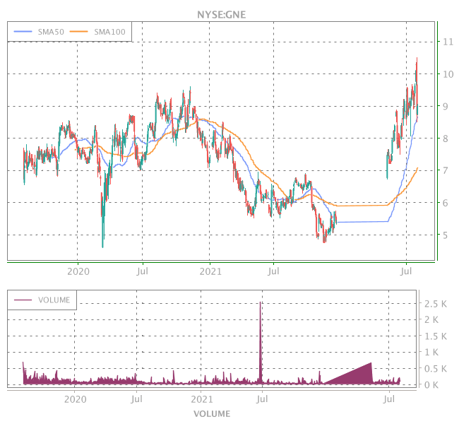 3 Years OHLC Graph (NYSE:GNE)