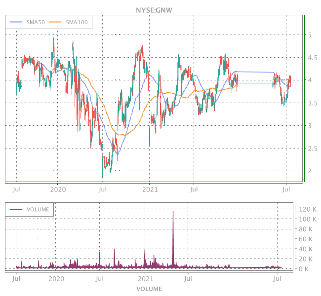 3 Years OHLC Graph (NYSE:GNW)