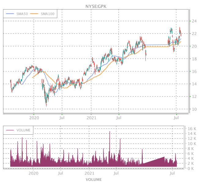 3 Years OHLC Graph (NYSE:GPK)