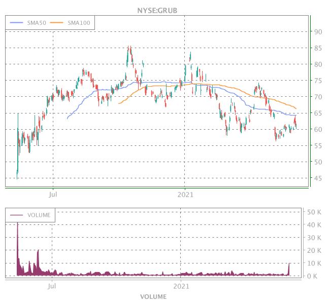 3 Years OHLC Graph (NYSE:GRUB)