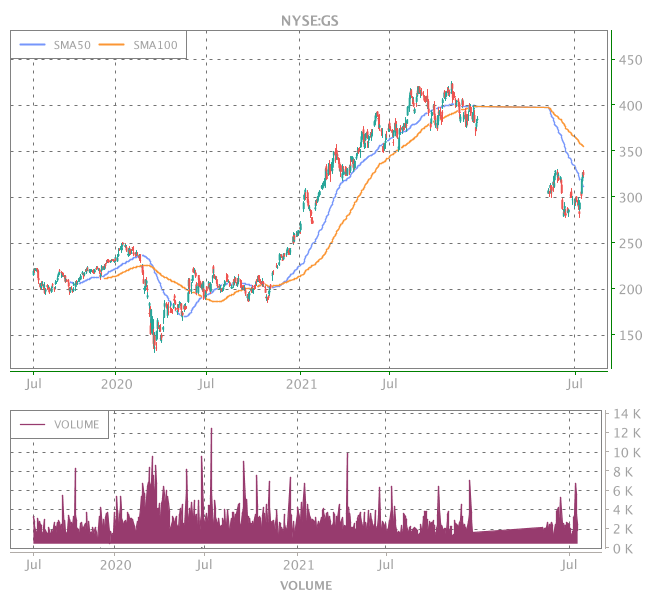 3 Years OHLC Graph (NYSE:GS)