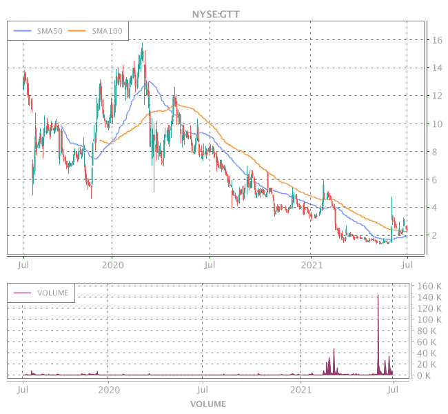 3 Years OHLC Graph (NYSE:GTT)