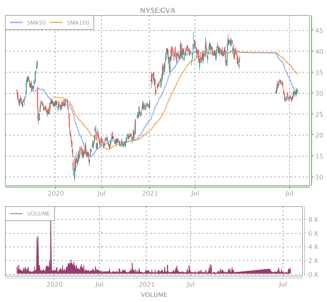3 Years OHLC Graph (NYSE:GVA)