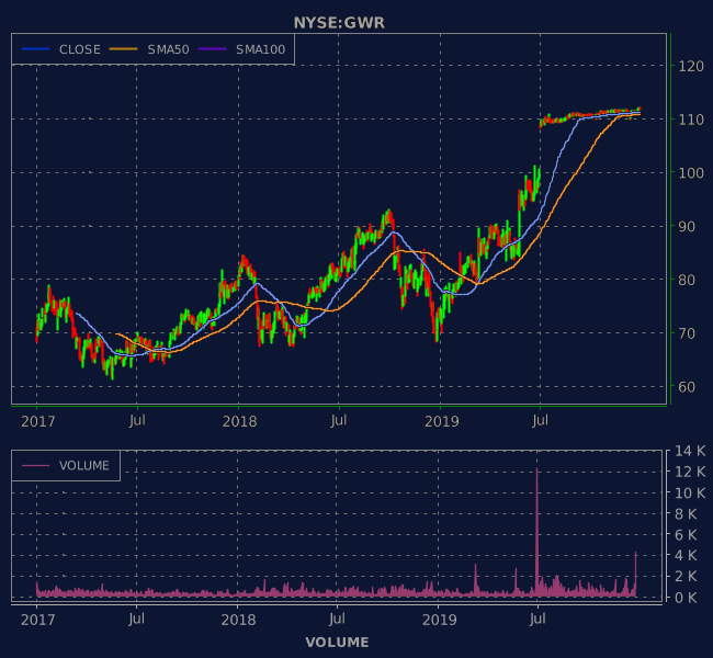 3 Years OHLC Graph (NYSE:GWR)