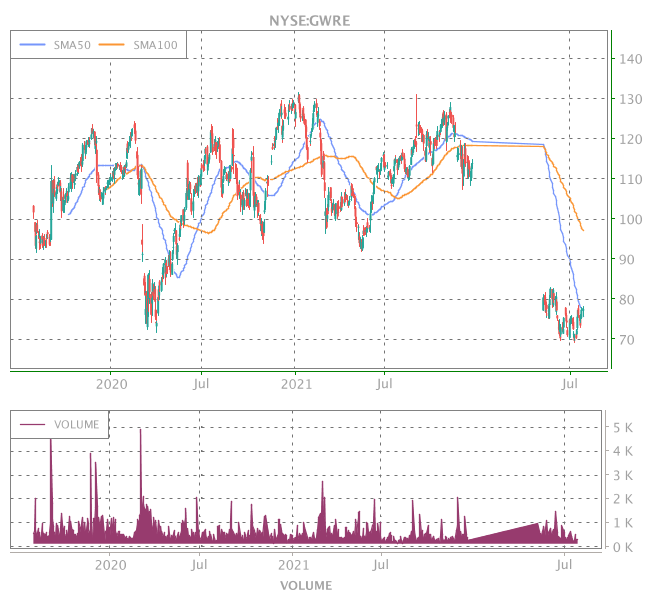 3 Years OHLC Graph (NYSE:GWRE)