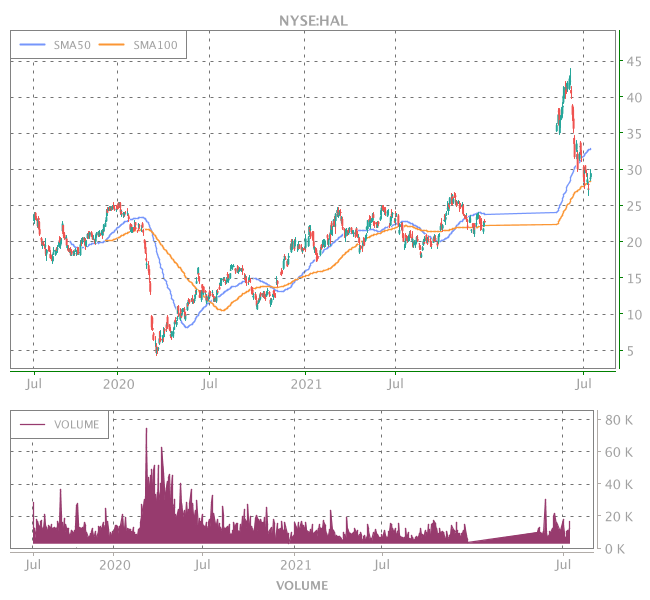 3 Years OHLC Graph (NYSE:HAL)