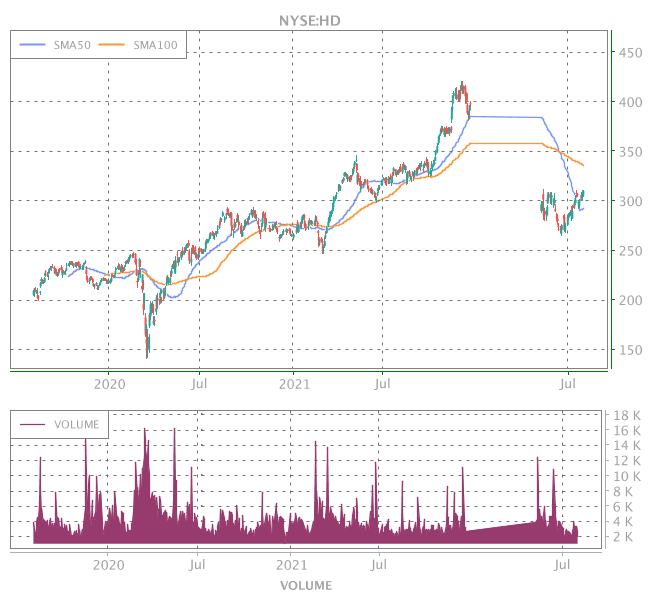 3 Years OHLC Graph (NYSE:HD)