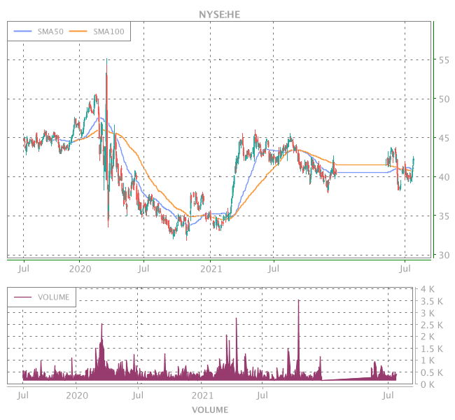 3 Years OHLC Graph (NYSE:HE)