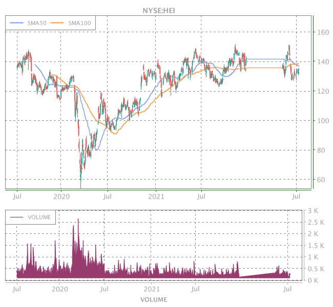 3 Years OHLC Graph (NYSE:HEI)