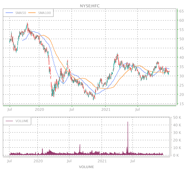 3 Years OHLC Graph (NYSE:HFC)