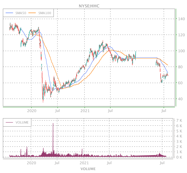 3 Years OHLC Graph (NYSE:HHC)