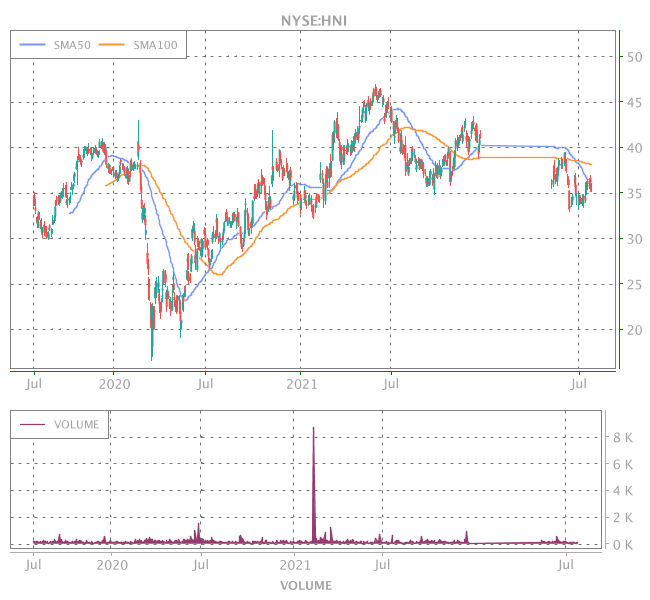 3 Years OHLC Graph (NYSE:HNI)