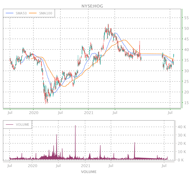 3 Years OHLC Graph (NYSE:HOG)