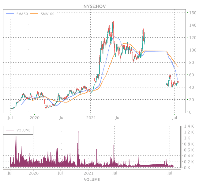 3 Years OHLC Graph (NYSE:HOV)