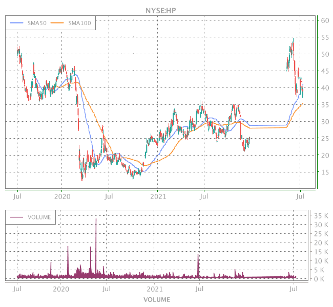 3 Years OHLC Graph (NYSE:HP)