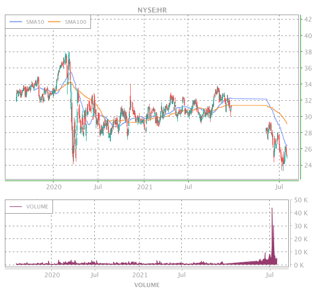3 Years OHLC Graph (NYSE:HR)
