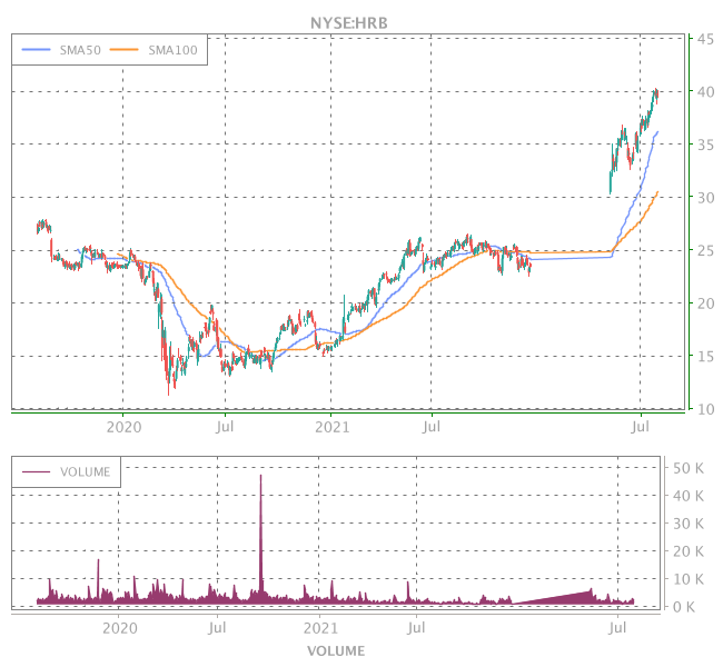 3 Years OHLC Graph (NYSE:HRB)