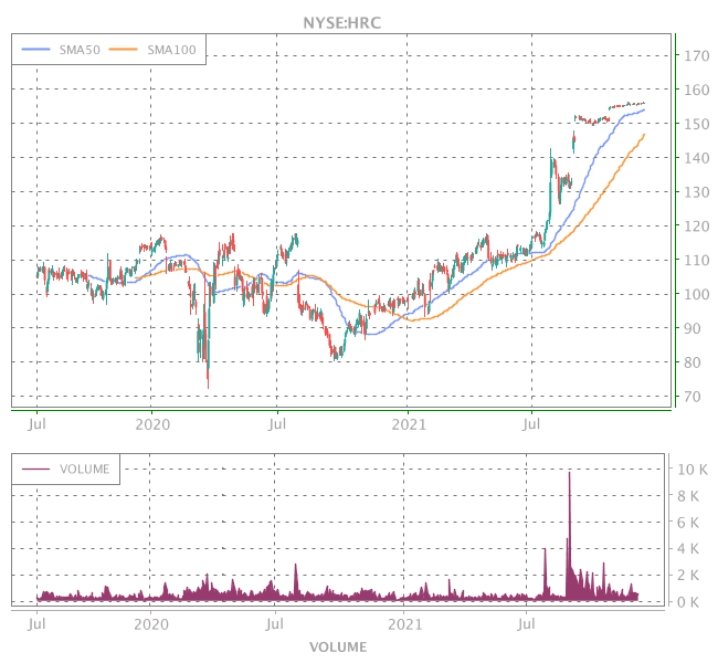 3 Years OHLC Graph (NYSE:HRC)