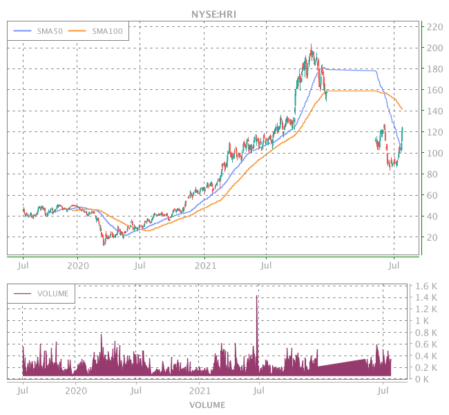 3 Years OHLC Graph (NYSE:HRI)