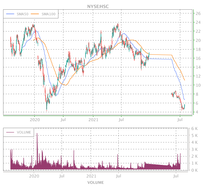 3 Years OHLC Graph (NYSE:HSC)