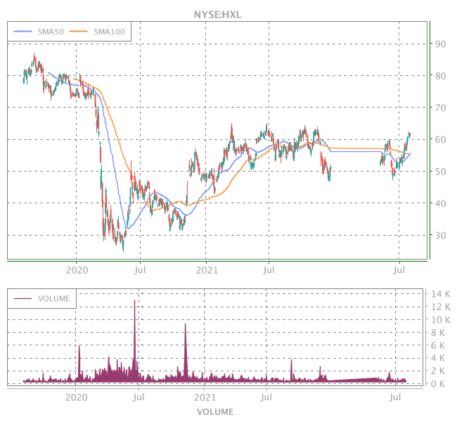3 Years OHLC Graph (NYSE:HXL)