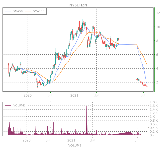 3 Years OHLC Graph (NYSE:HZN)