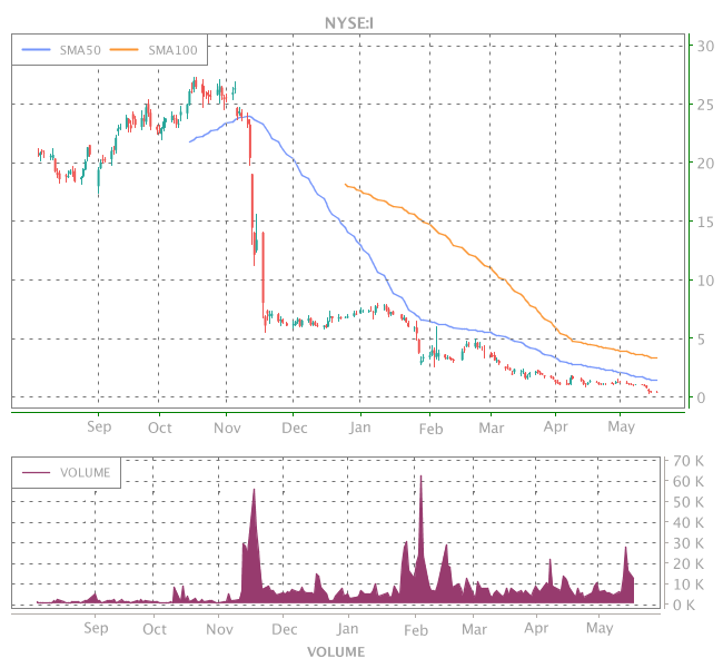 3 Years OHLC Graph (NYSE:I)