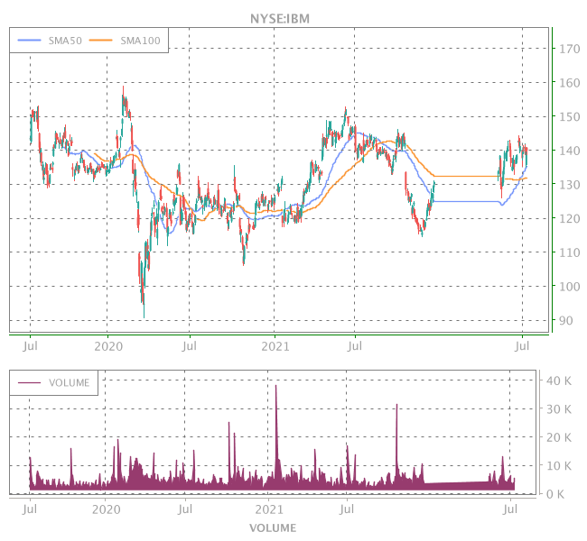 3 Years OHLC Graph (NYSE:IBM)