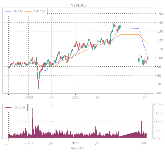 3 Years OHLC Graph (NYSE:ICE)