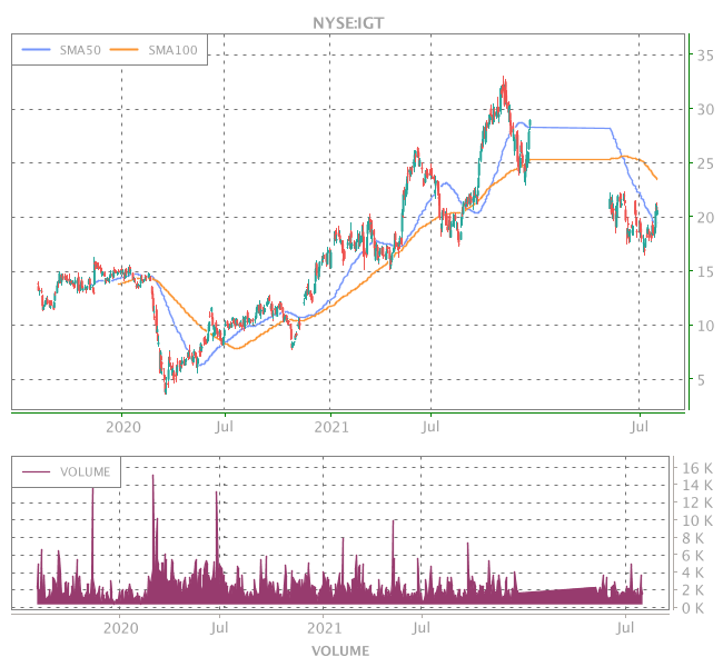 3 Years OHLC Graph (NYSE:IGT)