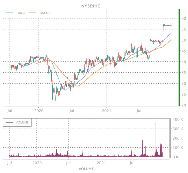 3 Years OHLC Graph (NYSE:IHC)
